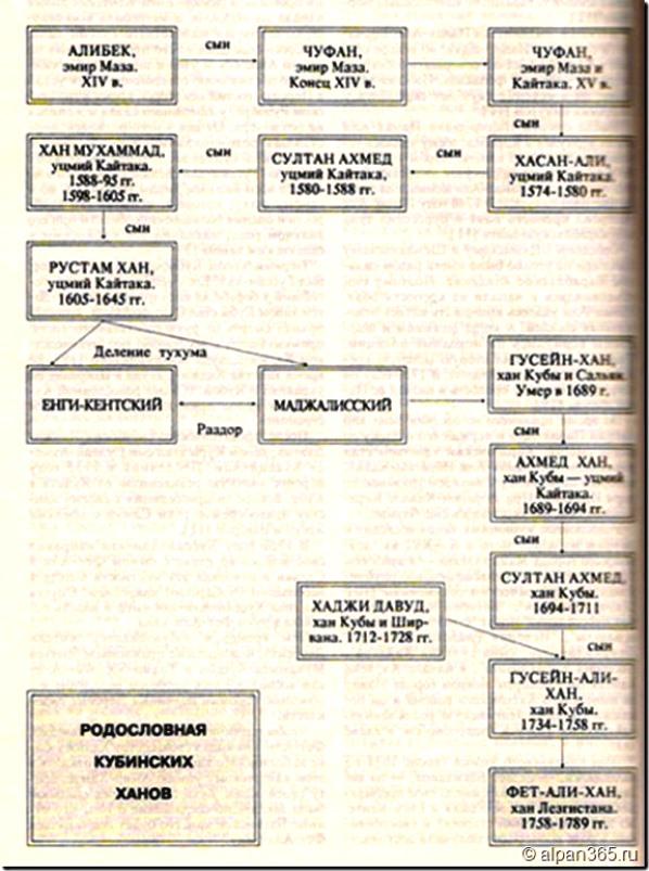 Родословная кубинских ханов
